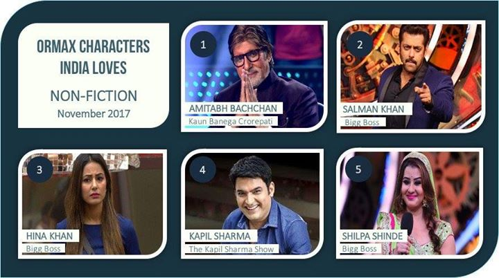 FB 1830 - Oh .. !! never knew this .. thank you for putting me on top ..!! Loved this season of KBC .. it was all you well wishers that gave it this ovation and standing .. Love   Ormax Characters India Loves: Top 5 non-fiction personalities for Nov 2017 #OrmaxCIL !! Amitabh Bachchan at Shahenshah position !! @SrBachchan 👏🙌🙌❤❤💝💝💕😍😍