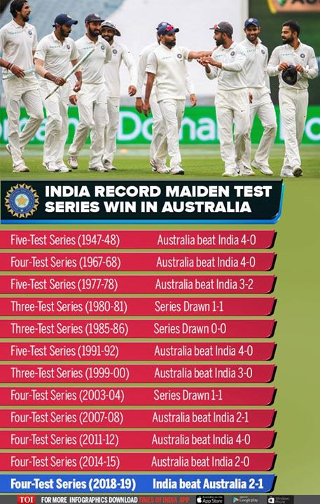 FB 2251 -  INCREDIBLE achievement Indian Cricket Team .. WINNERS of TEST series in Australia  !! CONGRATULATIONS - baby sitting and all !!🤣🤣🤣🤣🤣🤣🤣🇮🇳🇮🇳🇮🇳🇮🇳🇮🇳🇮🇳👏👏👏👏👏👏 after 71 years .. !!! COME ON INDIA  !!!